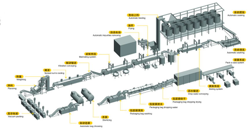 Fish frying line